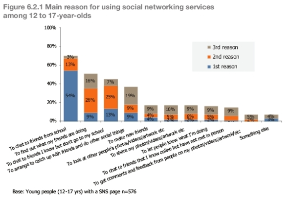 Teen motivations for use of social media